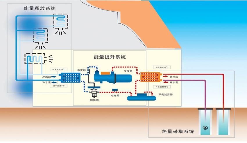 關于地面源熱泵空調應用的一些建議