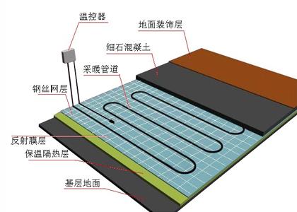 地板采暖系统解决方案