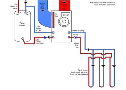 地源热泵系统解决方案