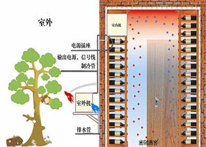 酒窖空调系统解决方案