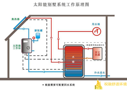太阳能热水系统解决方案