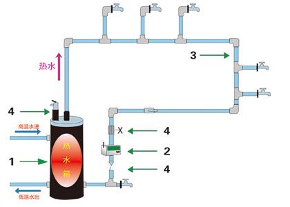 中央热水系统解决方案