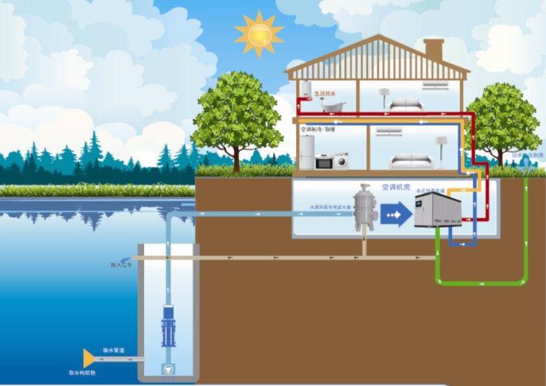 水源热泵系统解决方案